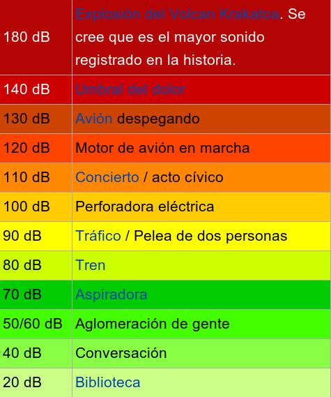 Nivel de intensidad del sonido | Wikipedia