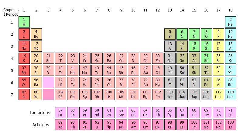 Dos nuevos elementos qumicos se agregan a la tabla peridica dos nuevos elementos qumicos se agregan a la tabla peridica notas biobiochile urtaz Choice Image