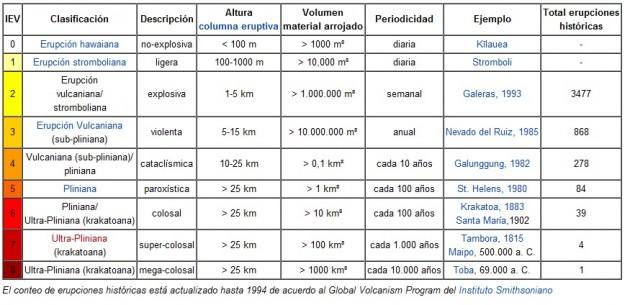 Tabla de explosividad volcánica | Wikipedia (Para más detalles haga click en la imagen)