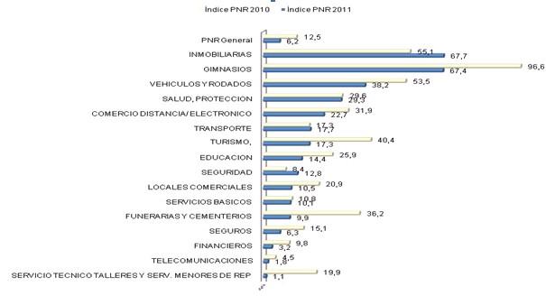 Ranking por sector