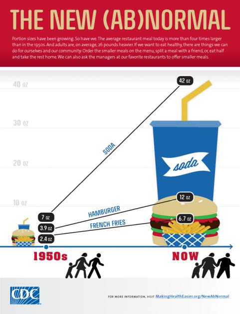 Infografía | CDC