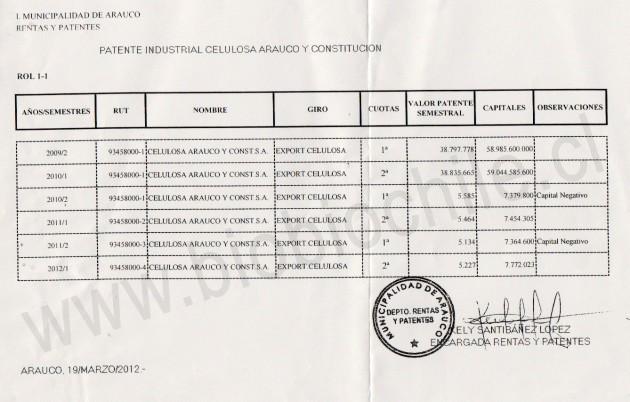 Pago de Patente de Celulosa Arauco | Municipalidad de Arauco