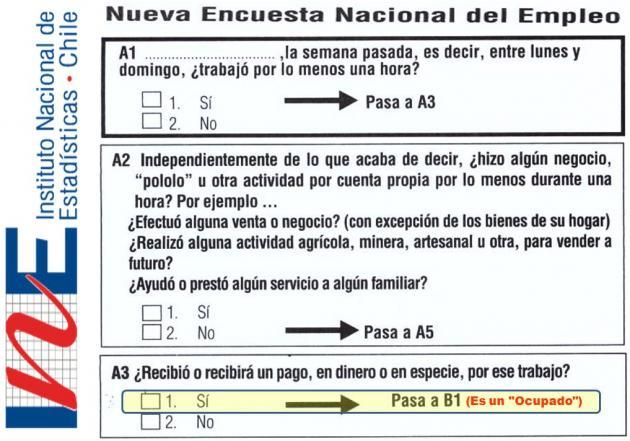 Encuesta INE | Fundación Sol