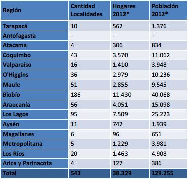 543 localidades obligatorias | Subtel.cl