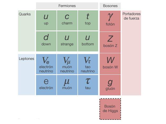 Modelo estándar y bosón de Higgs | AAAS