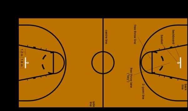 Medidas Antiguas Cancha FIBA | Wikimedia (cc)