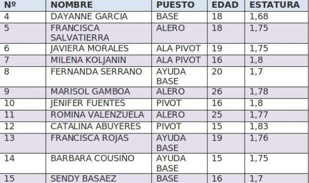Selección Femenina de Básquetbol