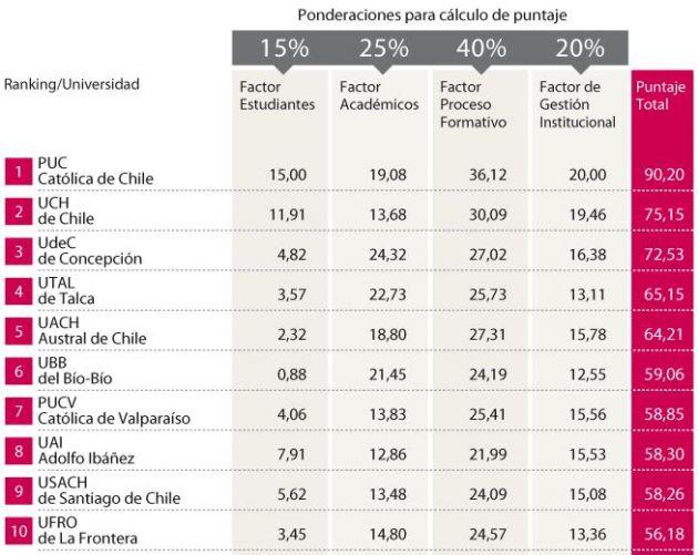 Calidad en Docencia Pregrado | Grupo de Estudios Avanzados Universitas | El Mercurio
