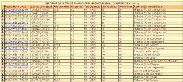 Sismología U. de Chile