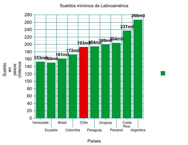 Sueldos mínimos en Latinoamérica