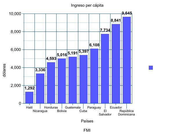 Ingreso per cápita en miles de dólares