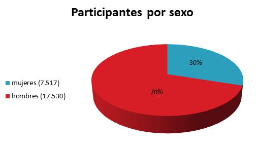 Gráfico por sexo | MDS