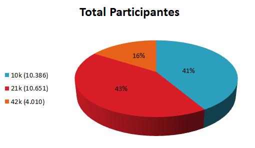 Gráfico por categoría | MDS