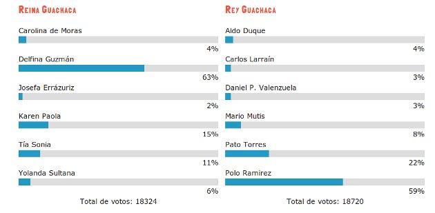Fuente | votacion.guachacas.cl