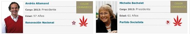 www.votacannabis.cl