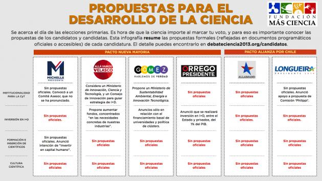 Debateciencia2013.org