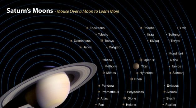 Lunas de Saturno | NASA