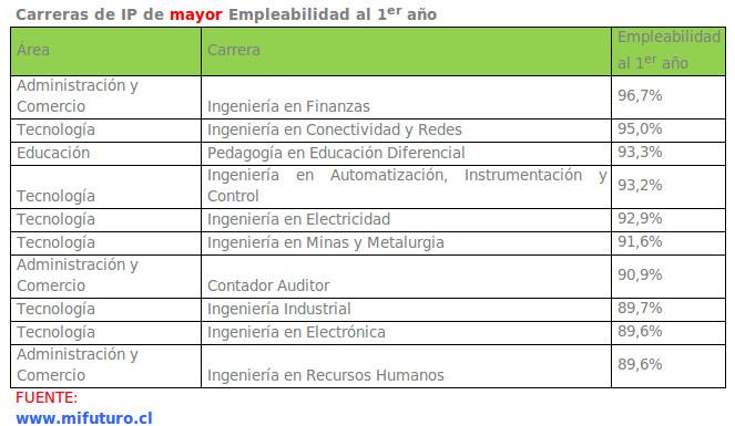 Carreras de institutos profesionales con mayor empleabilidad   Mineduc