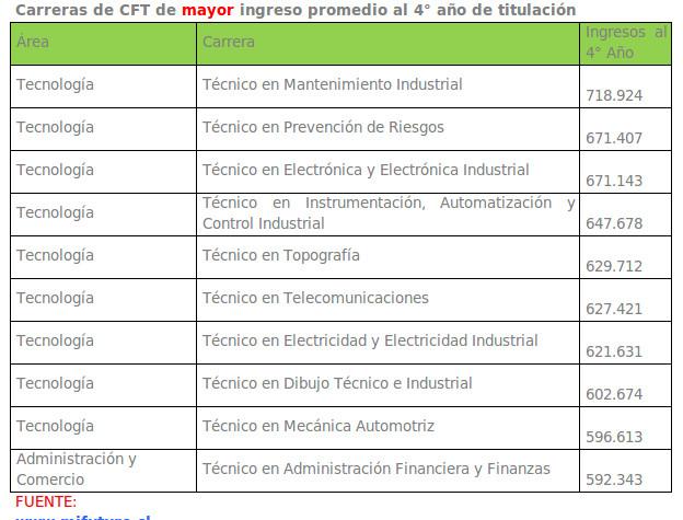 Carreras de Centros de Formación Técnica con mayores ingresos   Mineduc