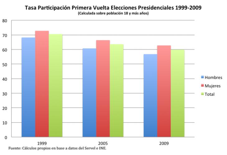 Comportamiento de las mujeres en las Elecciones