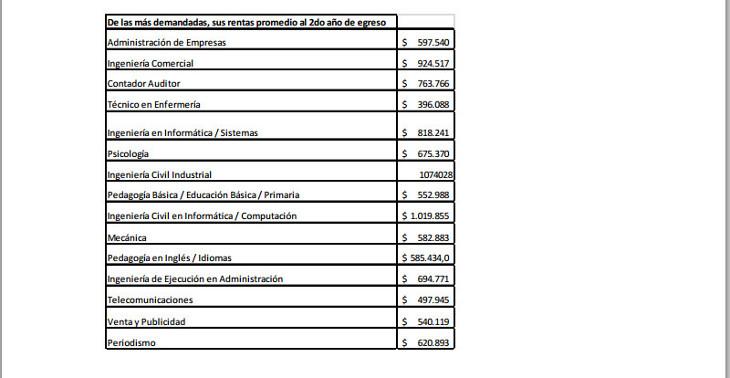 Rentas promedio de las 15 carreras más demandadas | Trabajando.com