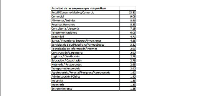 Rubros de las empresas que más demandan profesionales | Trabajando.com