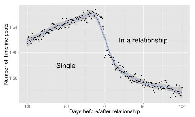 Número de posts en la etapa de cortejo y pololeo   Facebook
