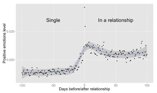 Emociones positivas expresadas en los posts durante el cortejo y pololeo   Facebook