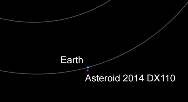 Ubicación estimada del asteroide respecto a la Tierra   NASA