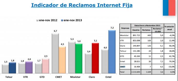 Reclamos Internet Fijo | Subtel