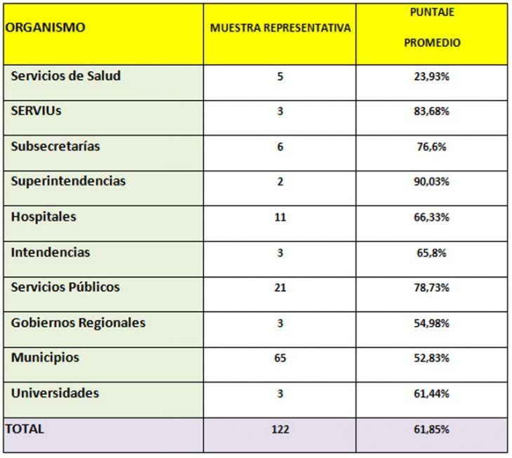Puntajes Generales 2013, por tipos de Organismos fiscalizados