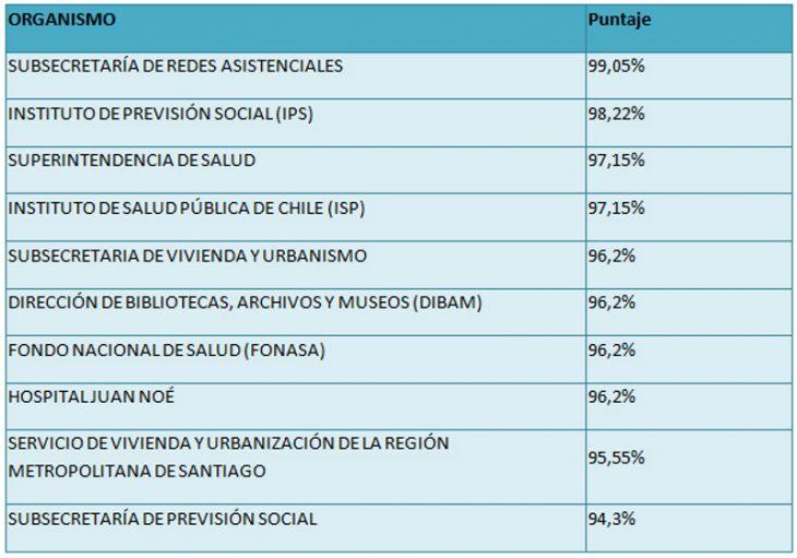 Organismos mejor evaluados 2013