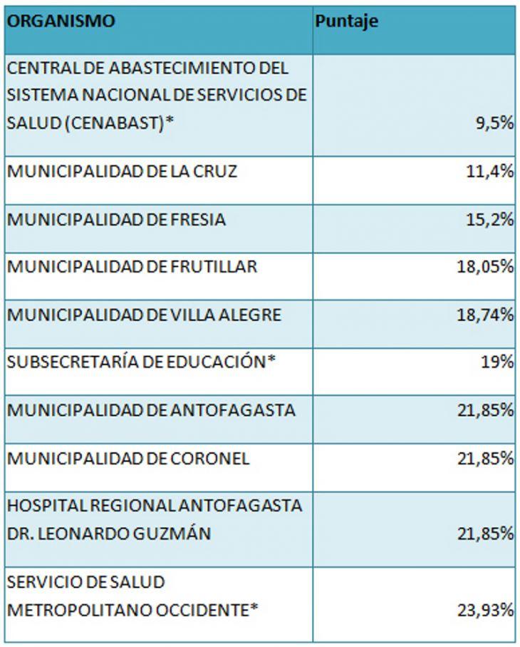 Organismos peor evaluados 2013