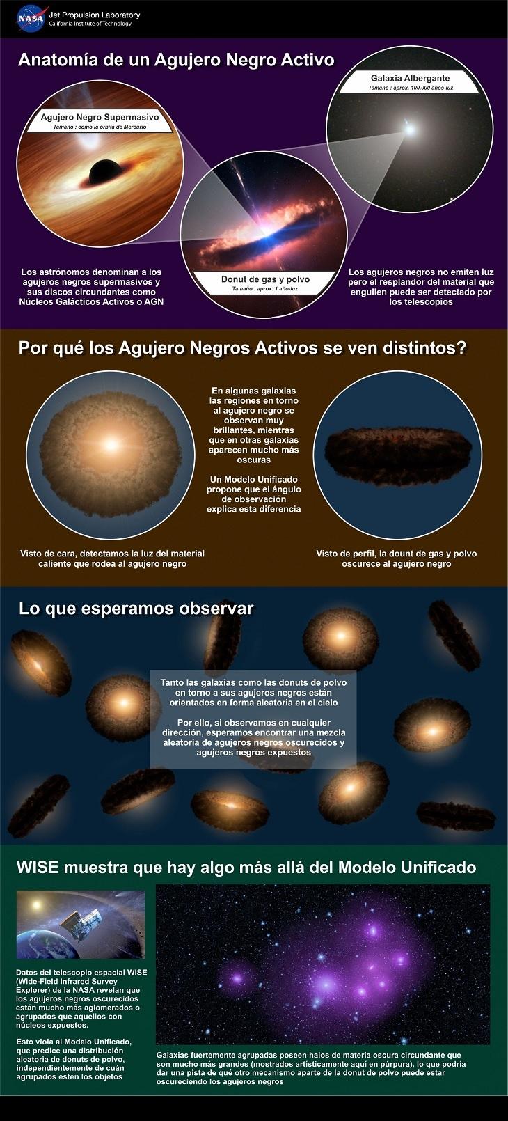 Infografía   Núcleo de Astronomía UDP