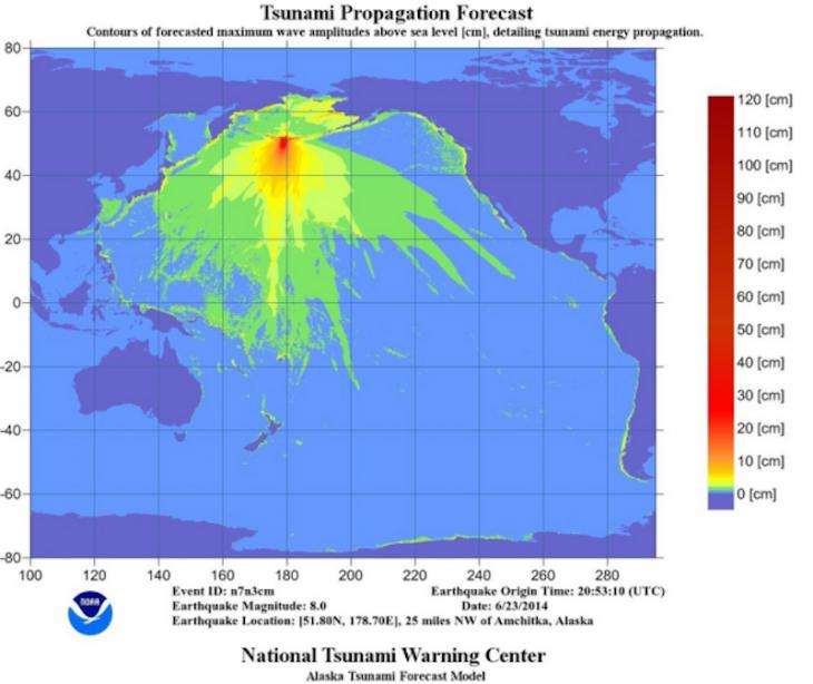 Estimación de las olas del PTWC