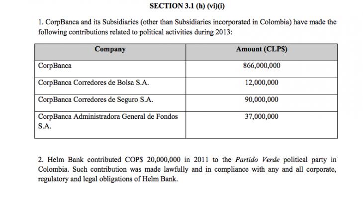 Sección donde se detalla los dineros donados a políticos | CorpBanca