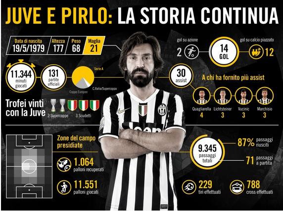 Captura | Juventus.com