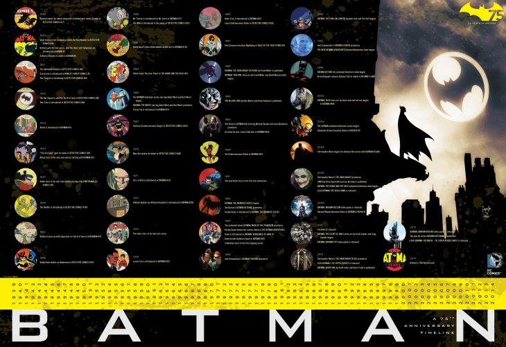Cronología de Batman | DC Comics