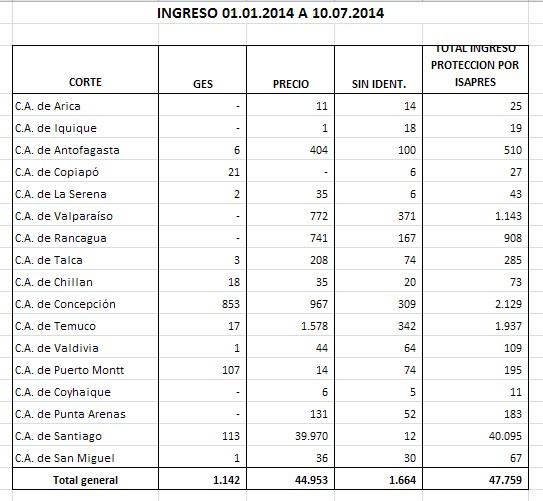 Estadísticas isapres | www.pjud.cl