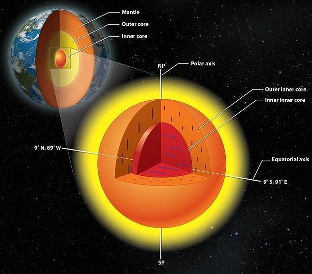 Representación del núcleo interno de la Tierra y su propio núcleo