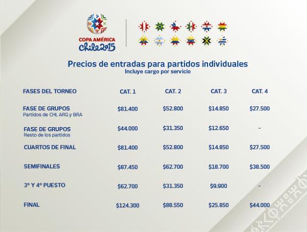 Valores entradas individuales Copa América 2015