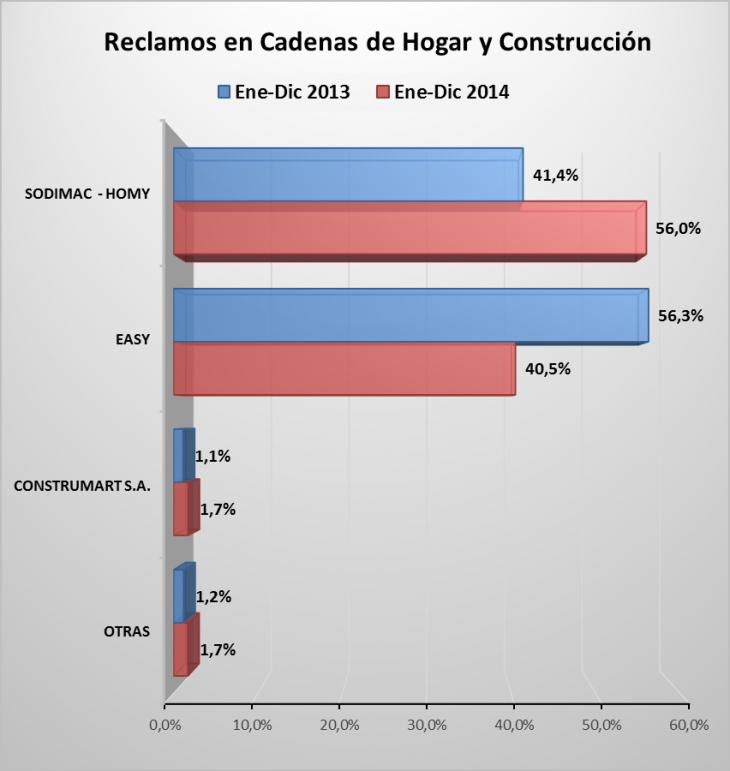 Reclamos en cadenas de construcción | Sernac