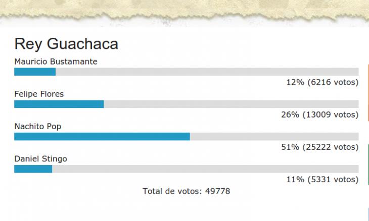 Guachacas.cl