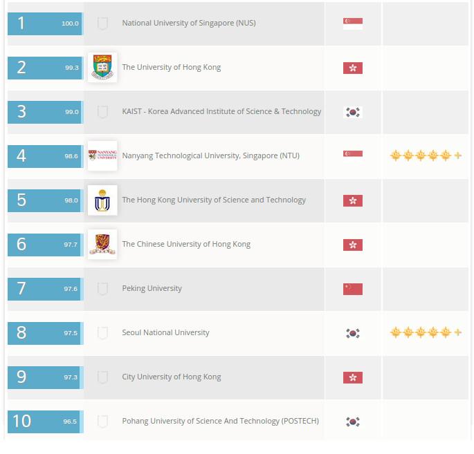 10 mejores Ues de Asia 2015 | QS