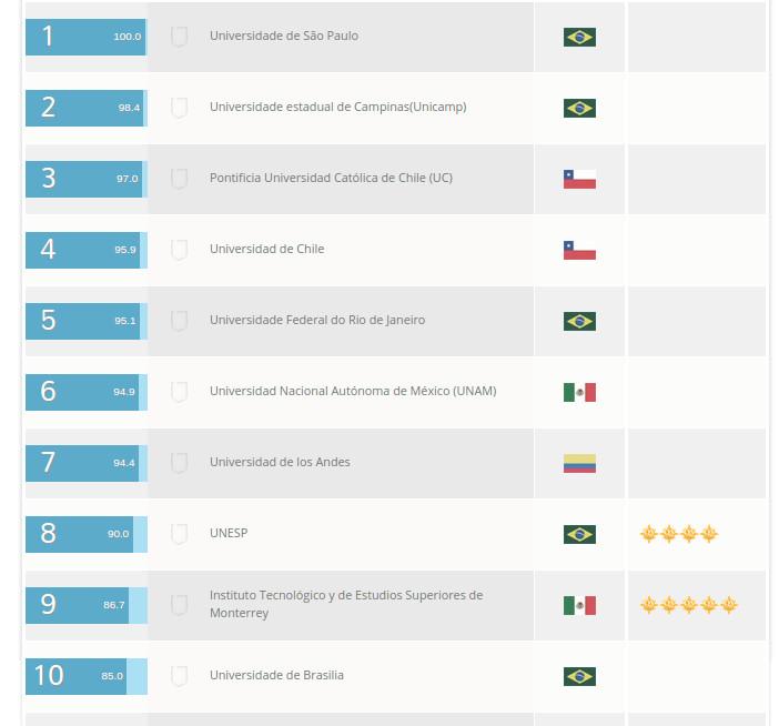 10 mejores universidades de A. Latina 2015 | QS
