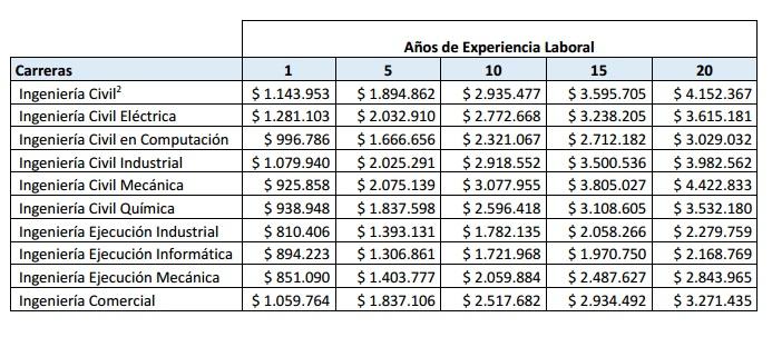 Sueldos promedio ingenieros 2015