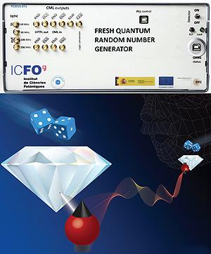 Generador de números cuánticos aleatorios más rápido del mundo e ilustración del fenómeno de entrelazado entre electrones. / ICFO