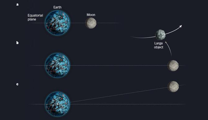Interacciones sin colisión podrían haber desviado la órbita de la primitiva Luna desde un plano ecuatorial a los 5° de inclinación que presenta hoy. / Robin Canup/Nature