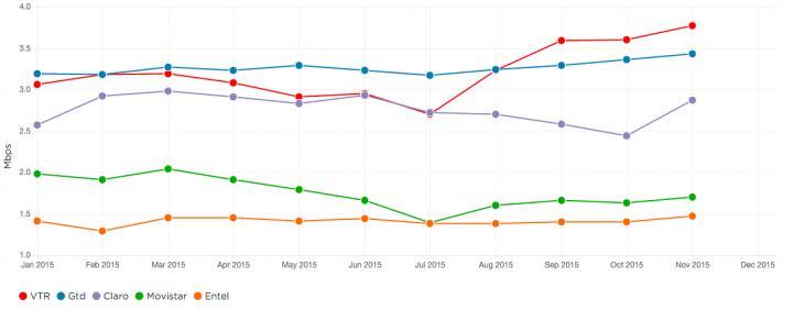 Evolución ránking ISP Netflix de enero a noviembre 2015