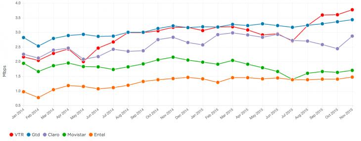 Evolución histórica del ránking ISP Netflix en Chile
